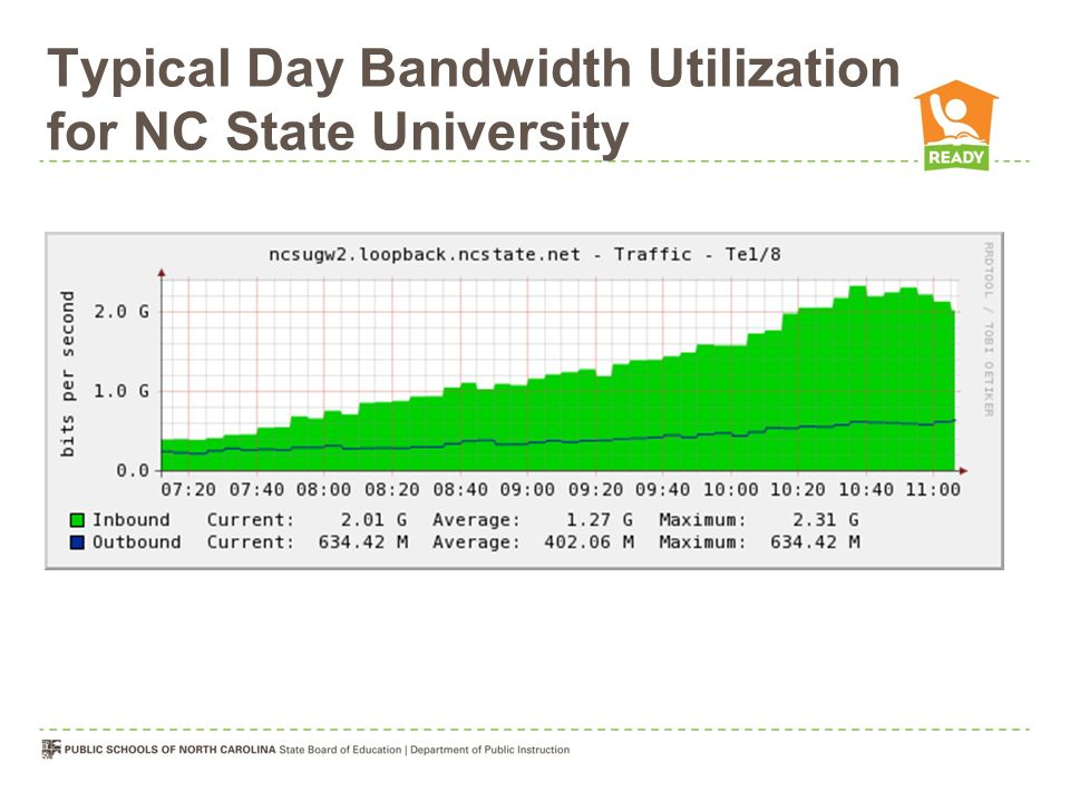 Typical Day Bandwidth Utilization for NC State University