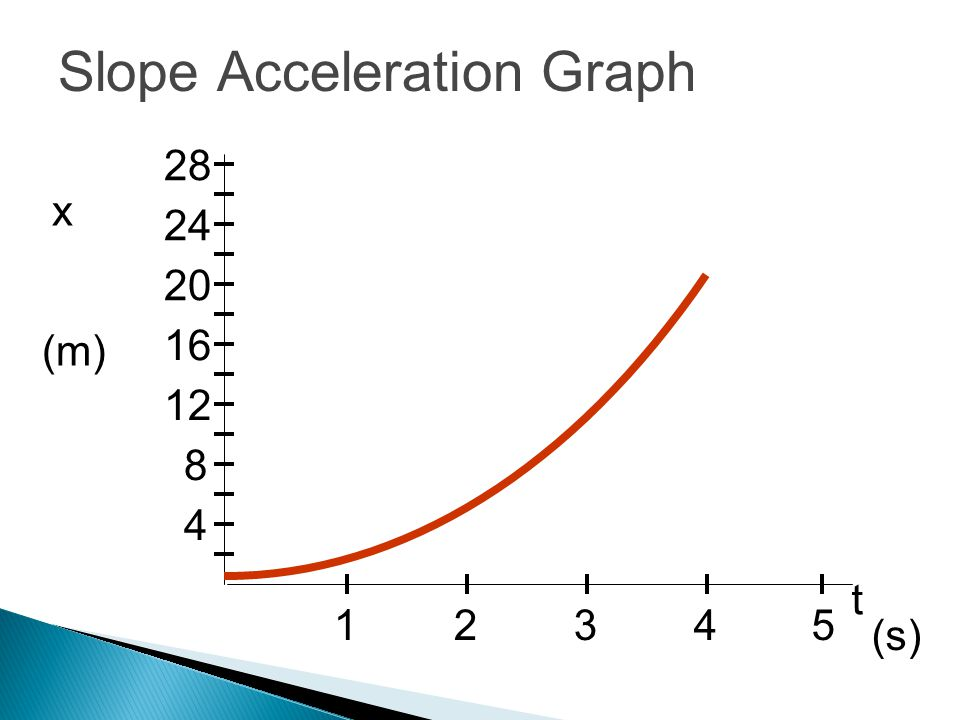 Slope Acceleration Graph