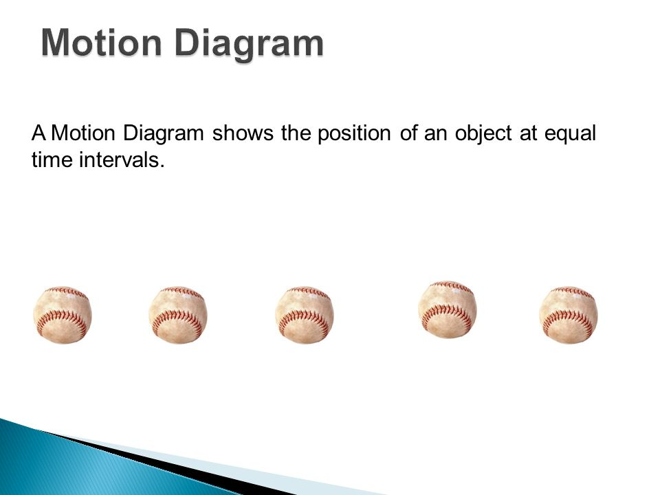 Motion Diagram A Motion Diagram shows the position of an object at equal time intervals.