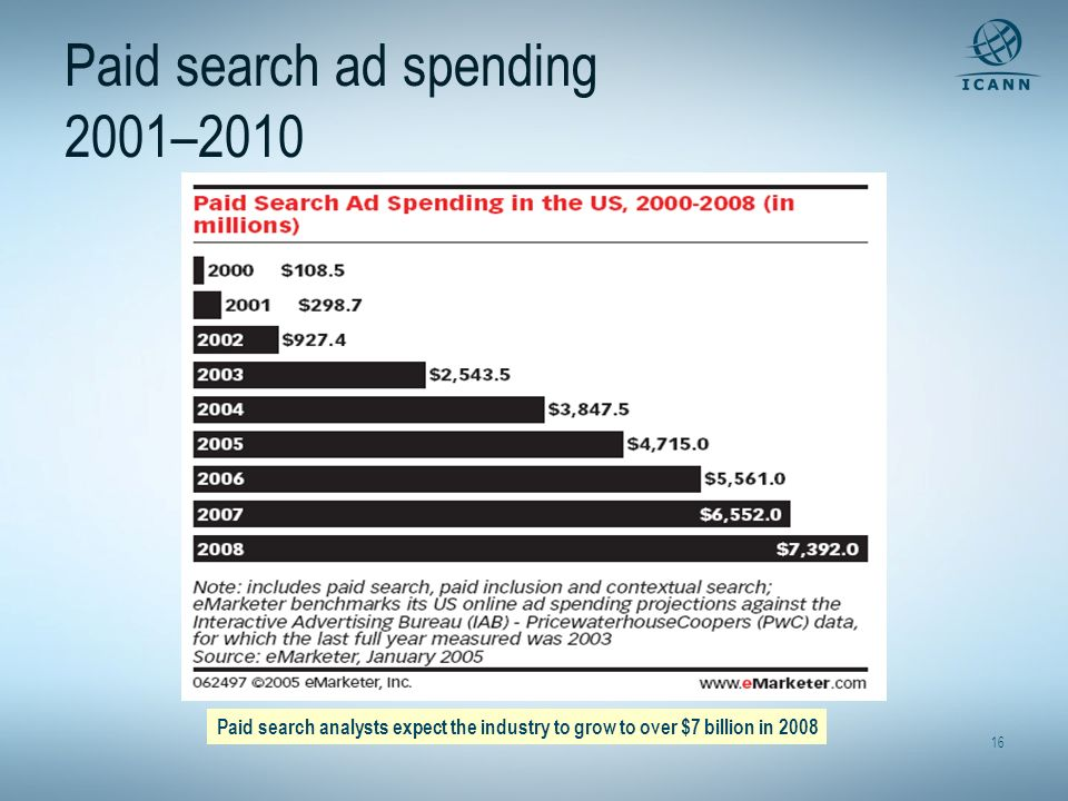Paid search ad spending 2001–2010