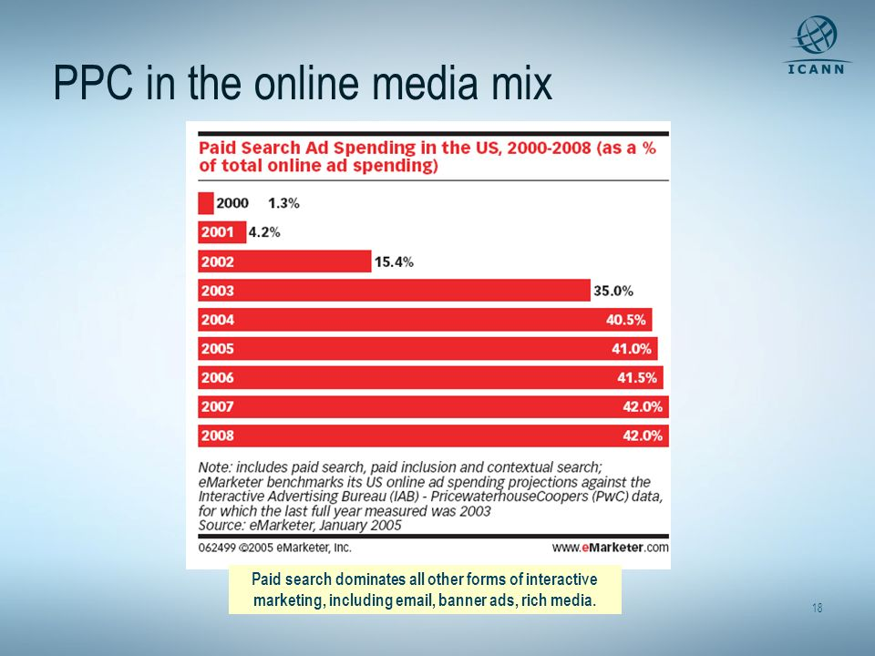 PPC in the online media mix