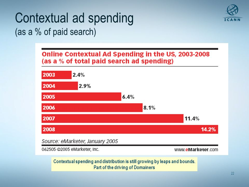 Contextual ad spending (as a % of paid search)