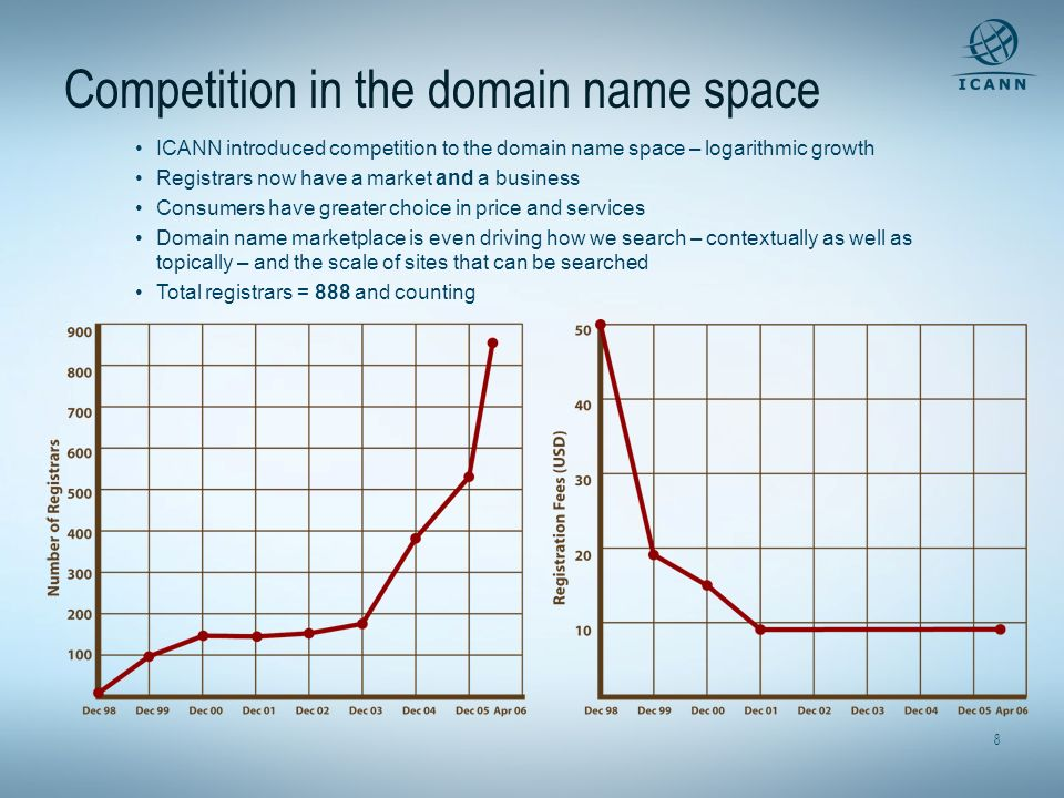 Competition in the domain name space