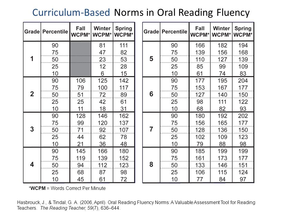 Curriculum Based Norms In Reading Fluency