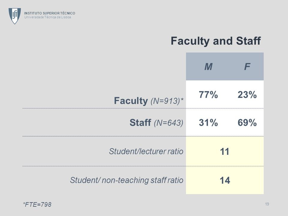 Faculty and Staff M F Faculty (N=913)* 77% 23% Staff (N=643) 31% 69%