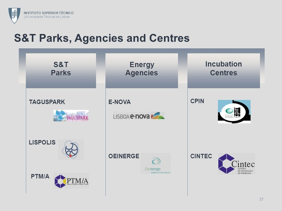 S&T Parks, Agencies and Centres