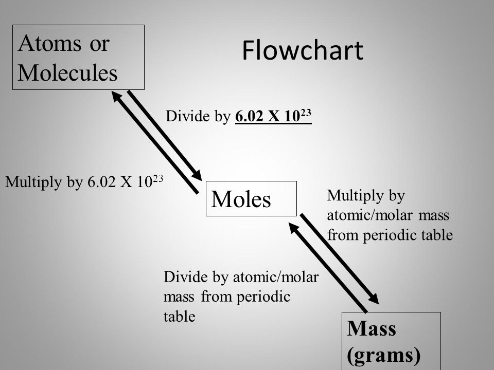 Chapter 12 Stoichiometry Ppt Download