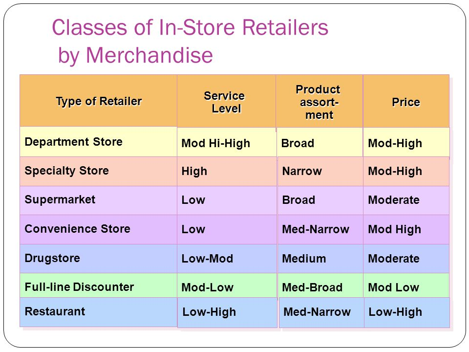 Classes of In-Store Retailers by Merchandise