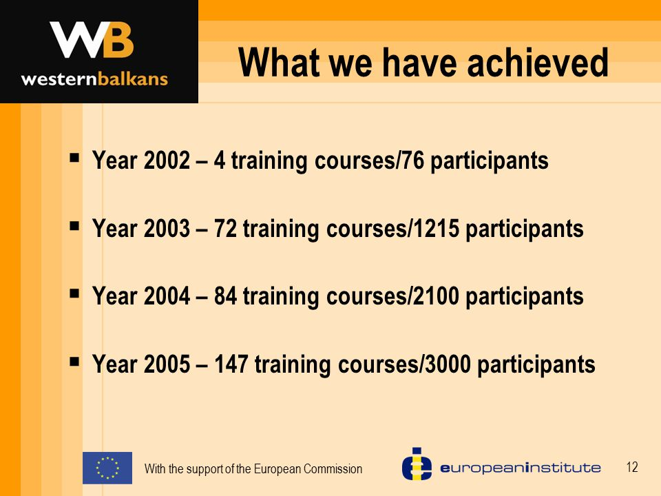What we have achieved Year 2002 – 4 training courses/76 participants