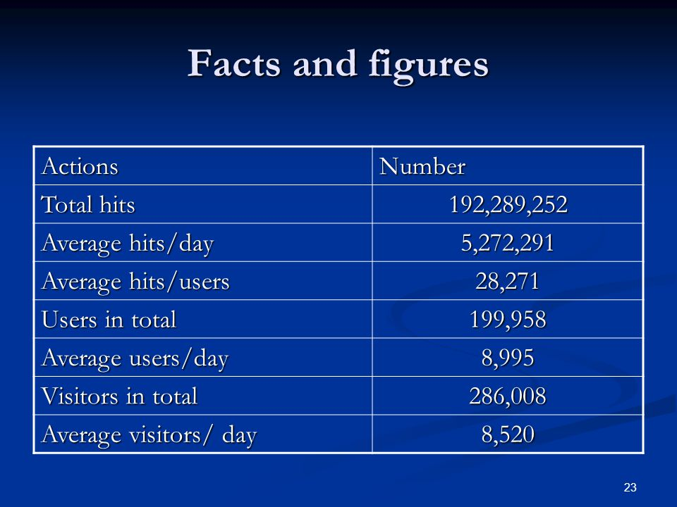 Facts and figures Actions Number Total hits 192,289,252