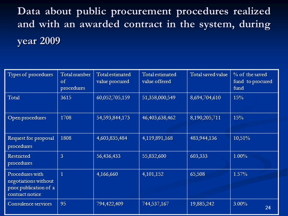 Data about public procurement procedures realized and with an awarded contract in the system, during year 2009