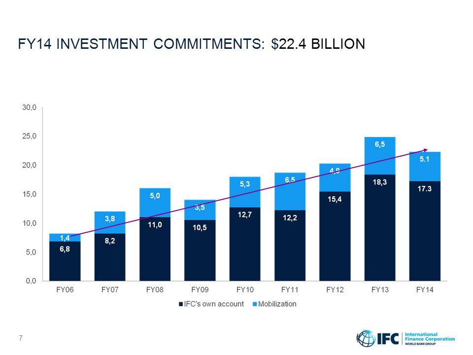 INVESTMENTS BY INDUSTRY, FY14