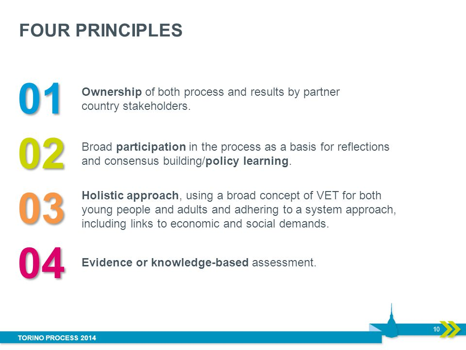 FOUR PRINCIPLES 01. Ownership of both process and results by partner country stakeholders. 02.