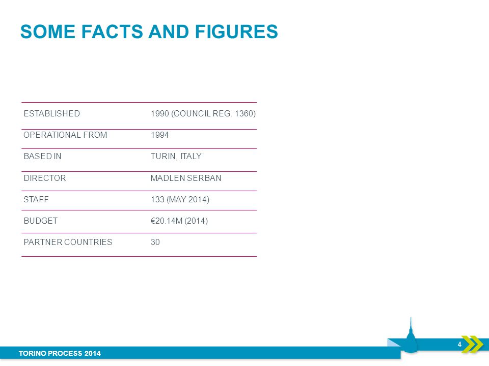SOME FACTS AND FIGURES Established Operational from Based in Director