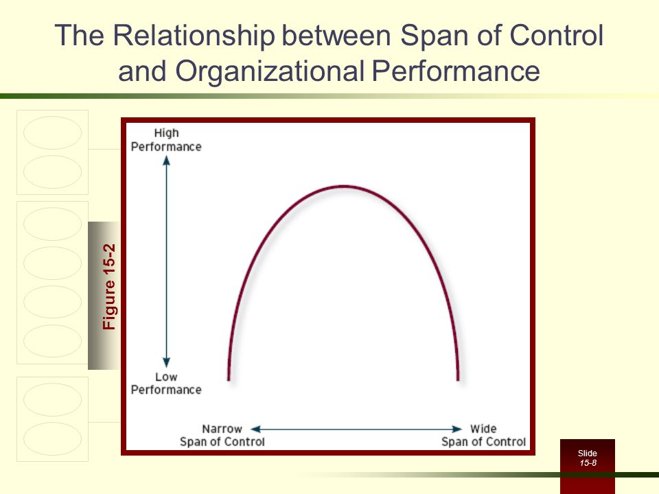 what is the relationship between organizing and controlling