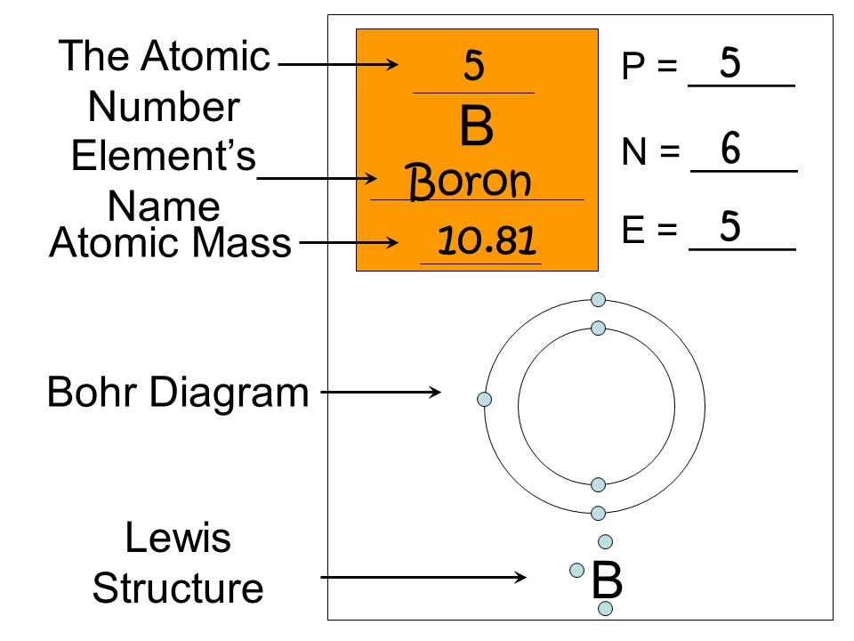 Bohr Rutherford Diagram For Boron Ion Data Wiring Diagrams