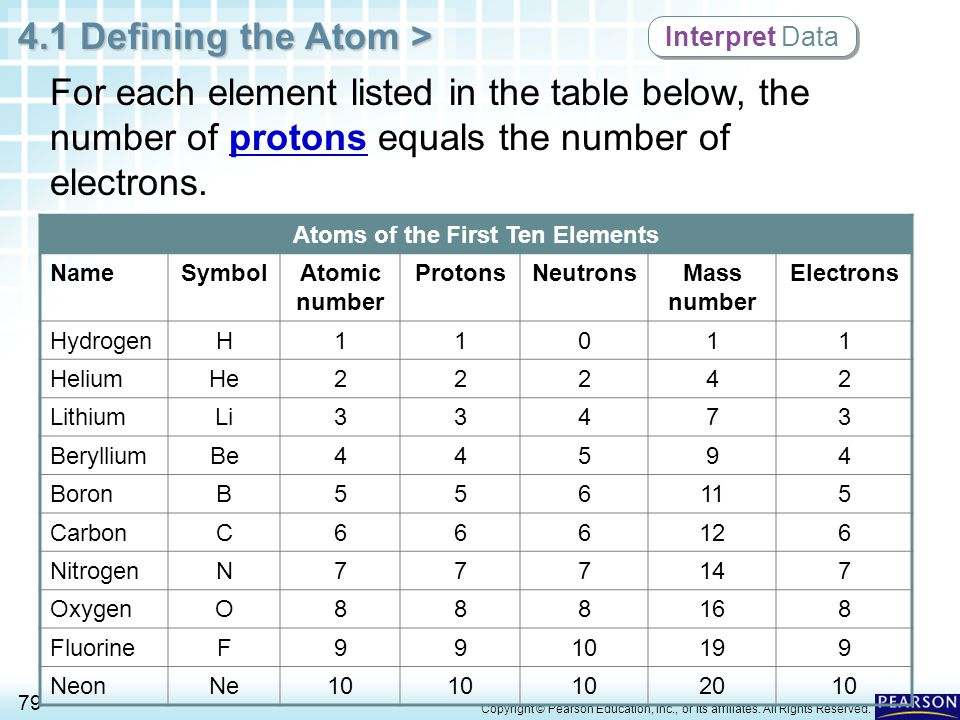 Periodic table of elements with names symbols and atomic number chapter 4 atomic structure 1 defining the atom ppt periodic table of elements with names and urtaz Image collections