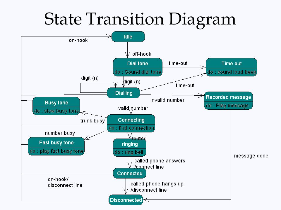 State Transition Diagrams Ppt Video Online Download