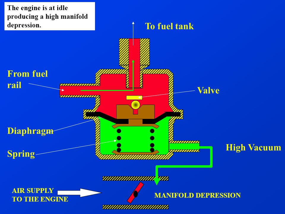 Electronic Fuel Injection - ppt video online download