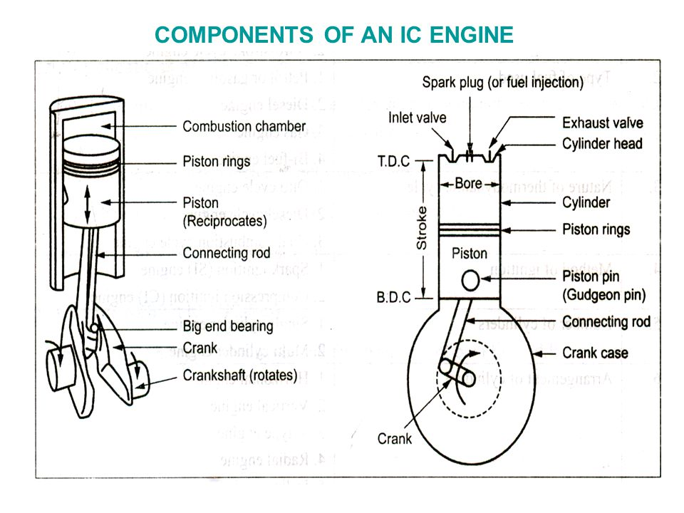 Classification Of Ic Engines 8 Ponents: Ic Engine Parts With Diagram At Jornalmilenio.com