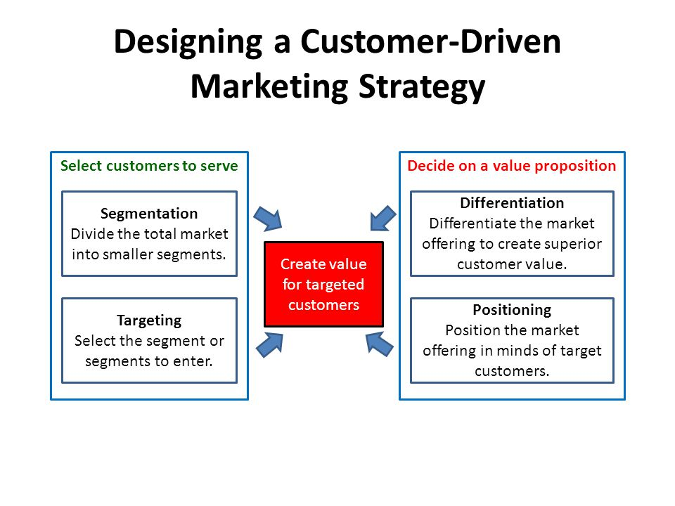 Image Result For Marketing Strategy Examples