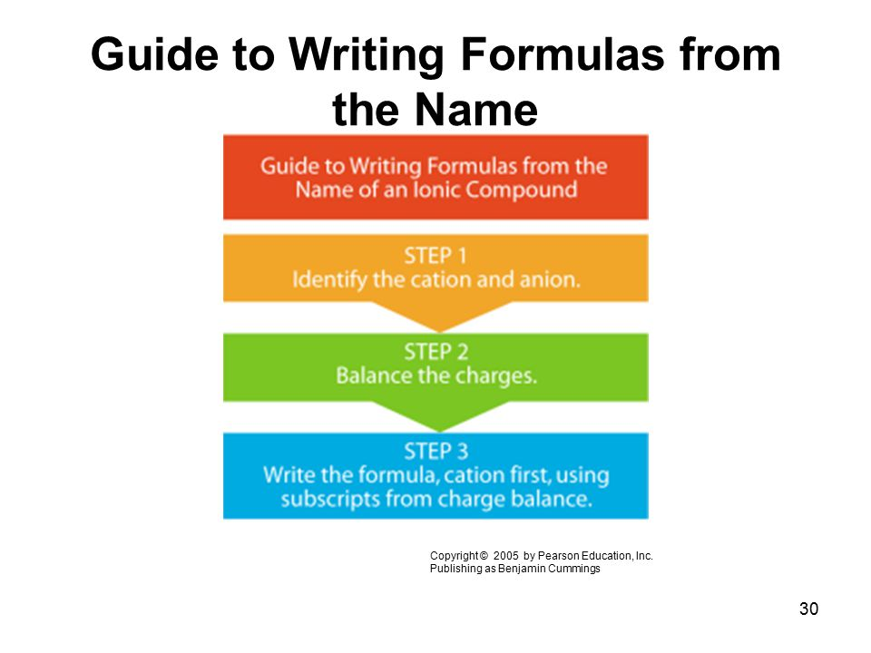 Guide to Writing Formulas from the Name