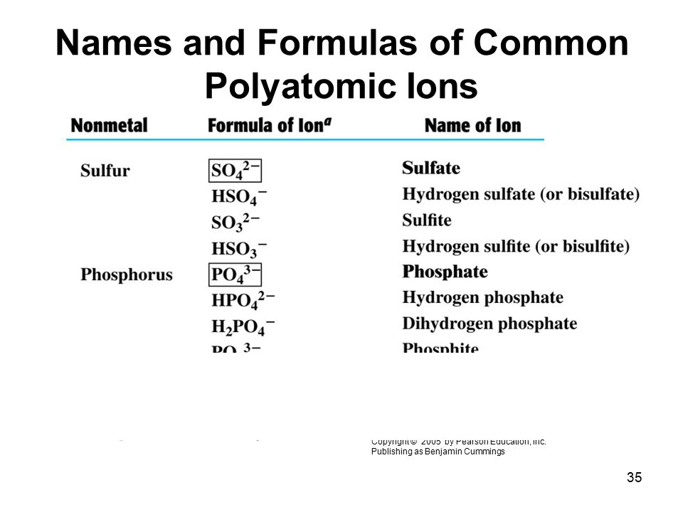 Names and Formulas of Common Polyatomic Ions