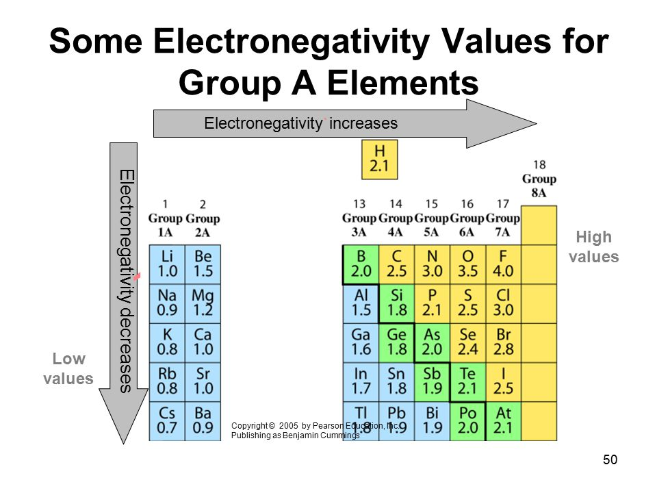 Some Electronegativity Values for Group A Elements