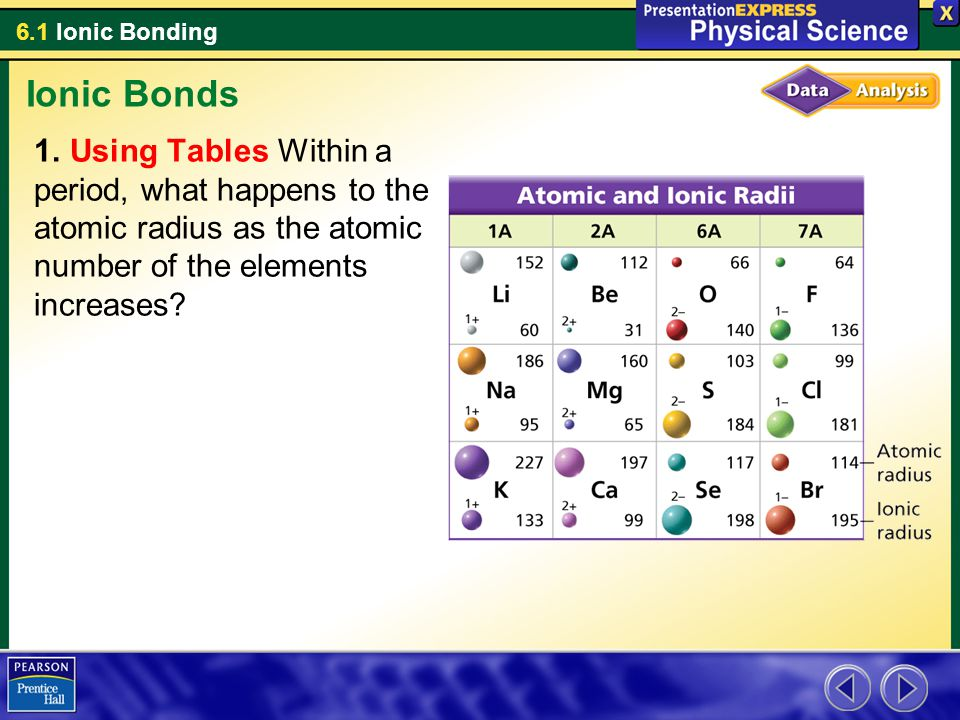 Ionic Bonds Using Tables Within a period, what happens to the atomic radius as the atomic number of the elements increases