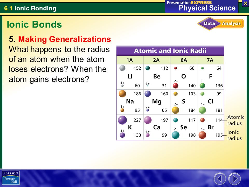 Ionic Bonds Making Generalizations What happens to the radius of an atom when the atom loses electrons.