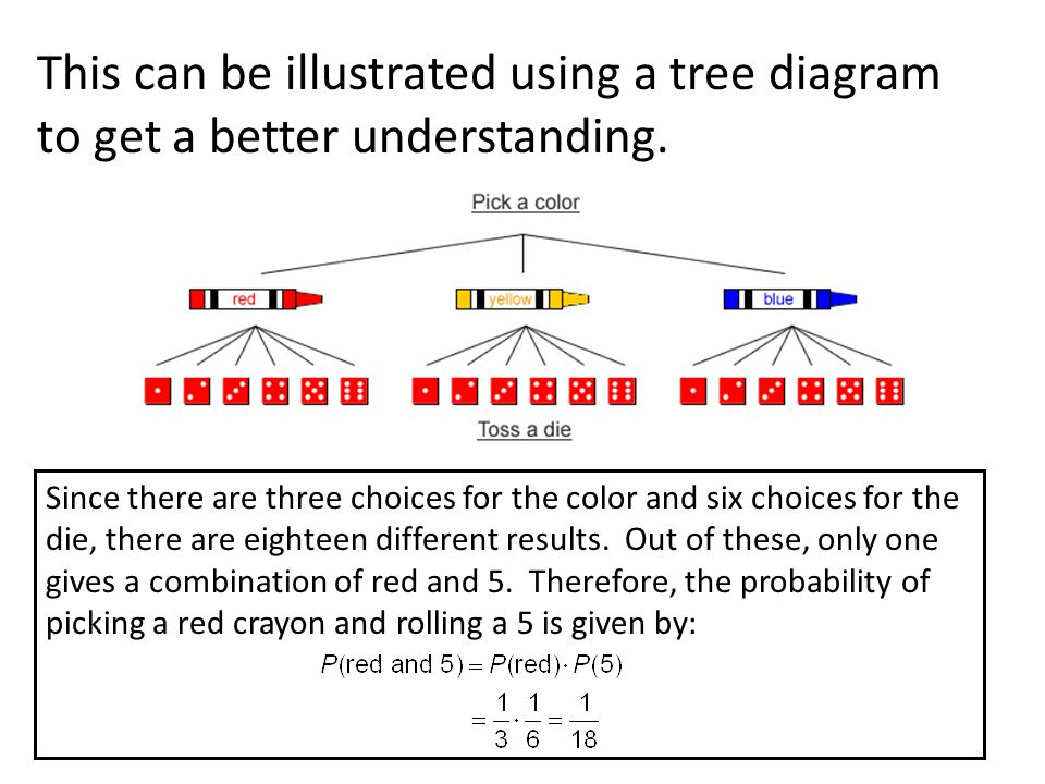 This can be illustrated using a tree diagram to get a better understanding.