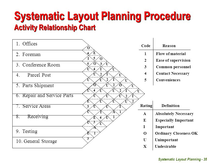 systematic layout The systematic layout planning pattern systematic layout planning is an organized way to conduct layout planning, it consists of a framework of phases, a pattern of.