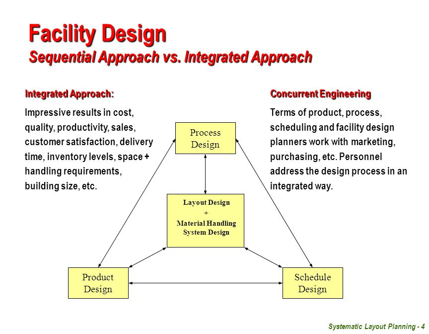 facility planning heragu This includes information about the products that will be stored in the facility and the orders that need to be filled by the facility to create a picture of the orders that distribution center will be filling, the problem is usually not a lack of data, but too much undigested data.