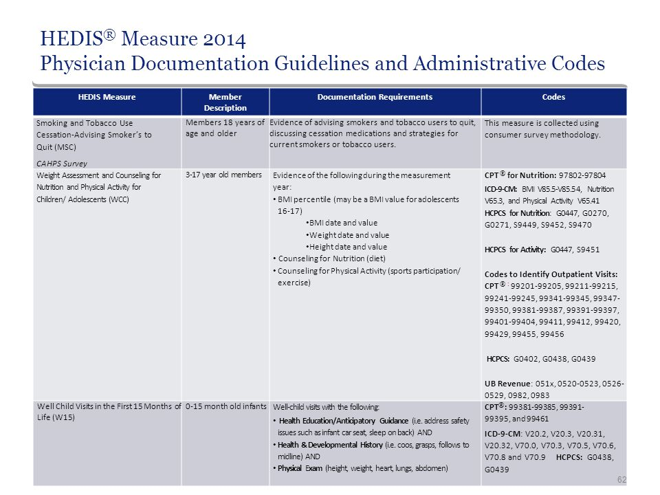 cpts hedis guides measures 2014
