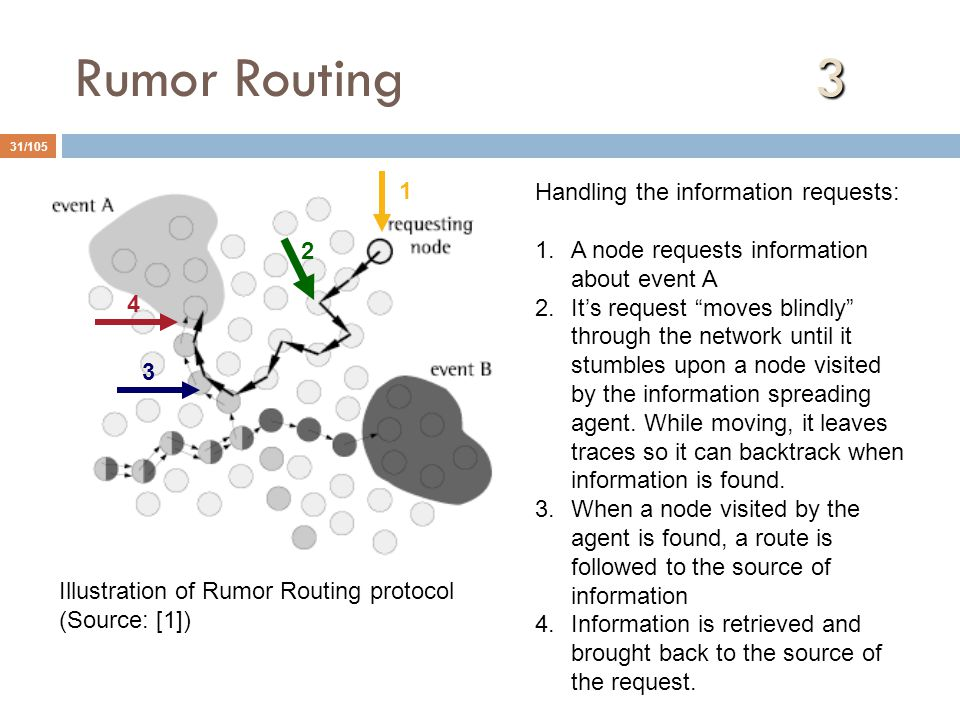 Rumor Routing 3 1 Handling the information requests: