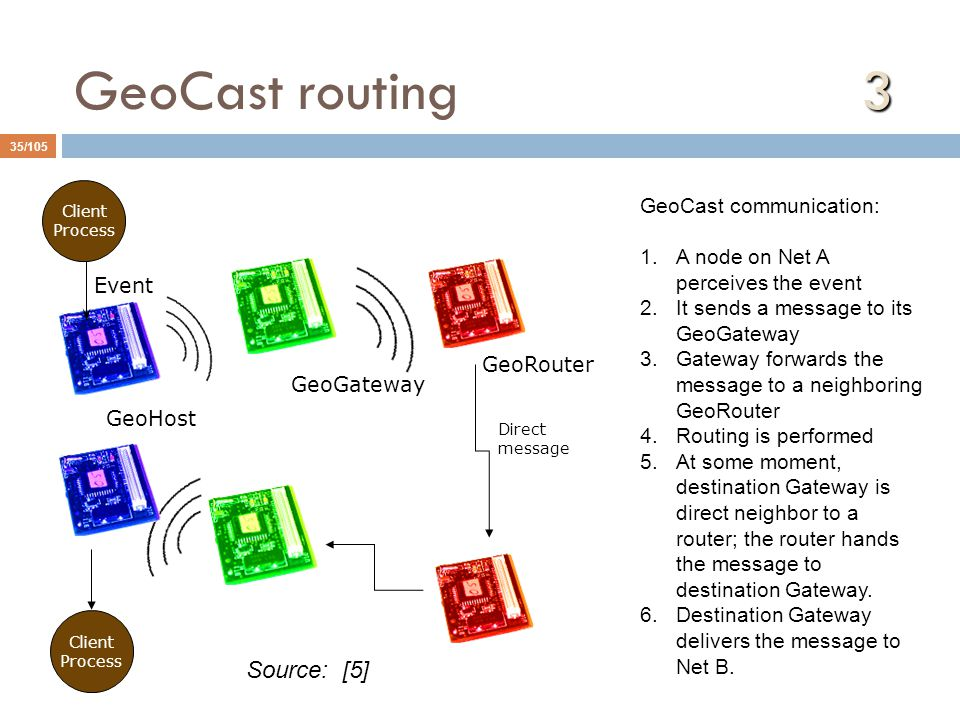 GeoCast routing 3 Source: [5] GeoCast communication: