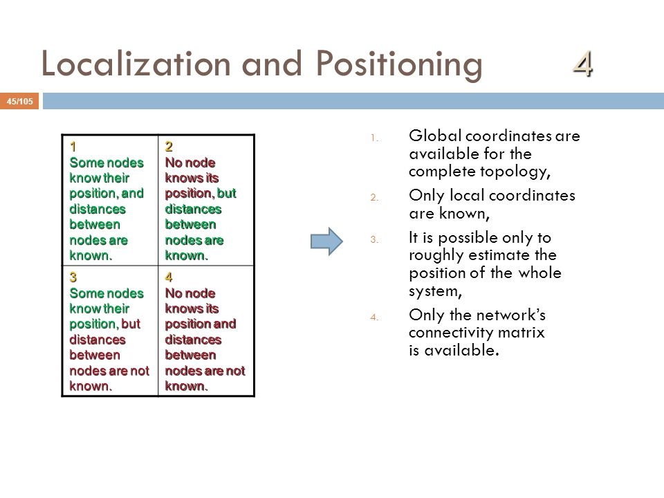 Localization and Positioning 4