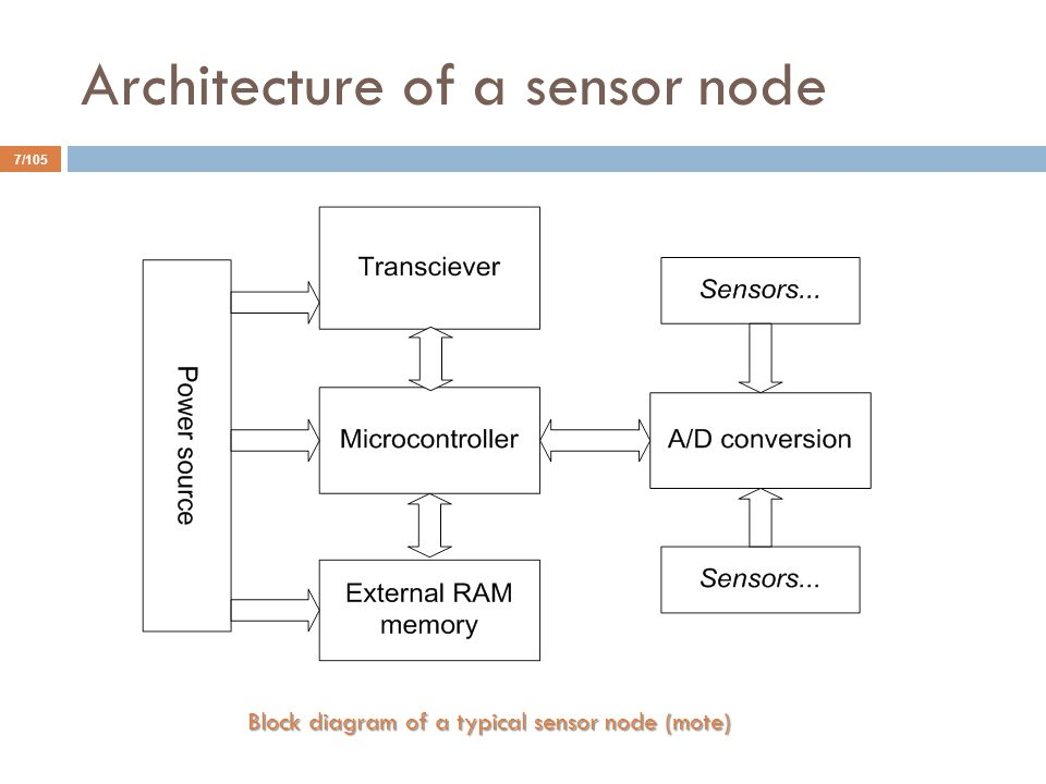 Architecture of a sensor node