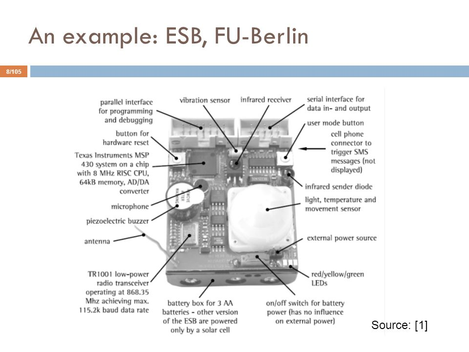 An example: ESB, FU-Berlin