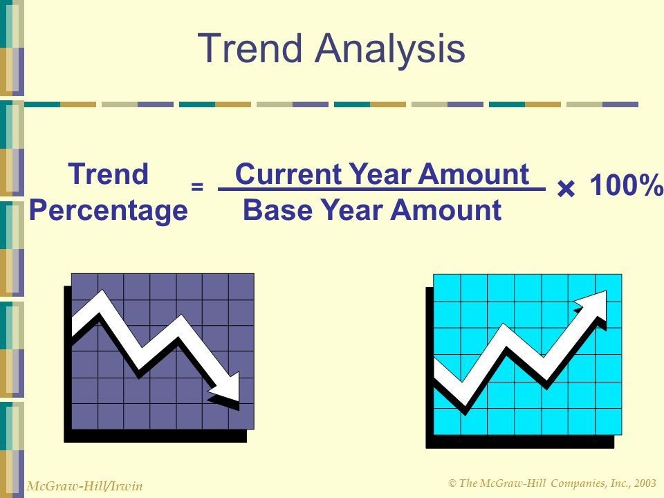 Trend Analysis × Trend Percentage Current Year Amount Base Year Amount