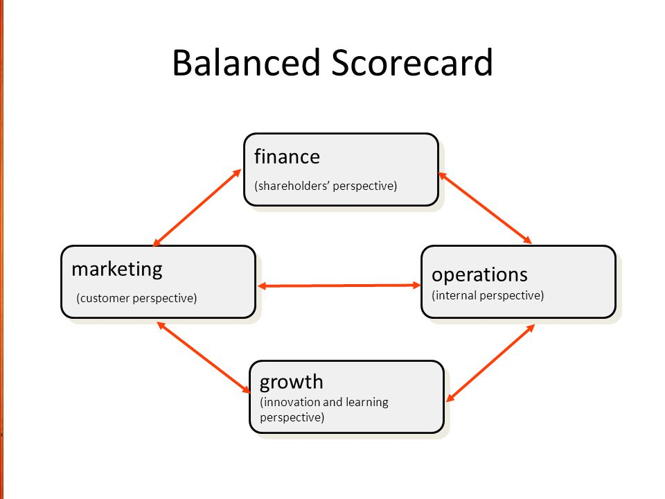 Balanced Scorecard finance marketing operations (customer perspective)