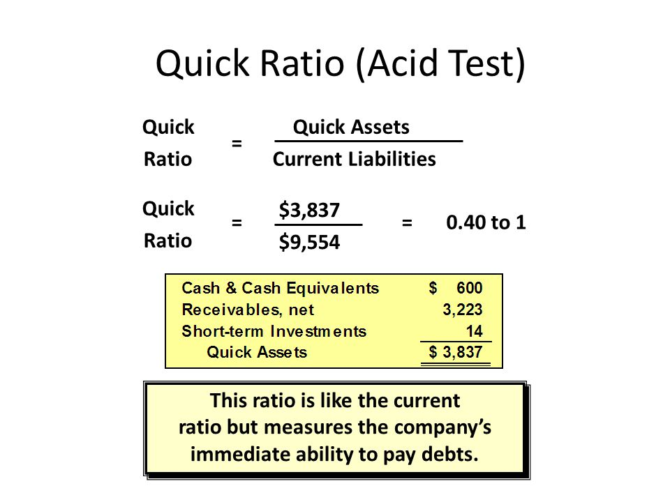 Quick Ratio (Acid Test)