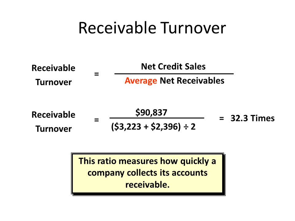 Average Net Receivables