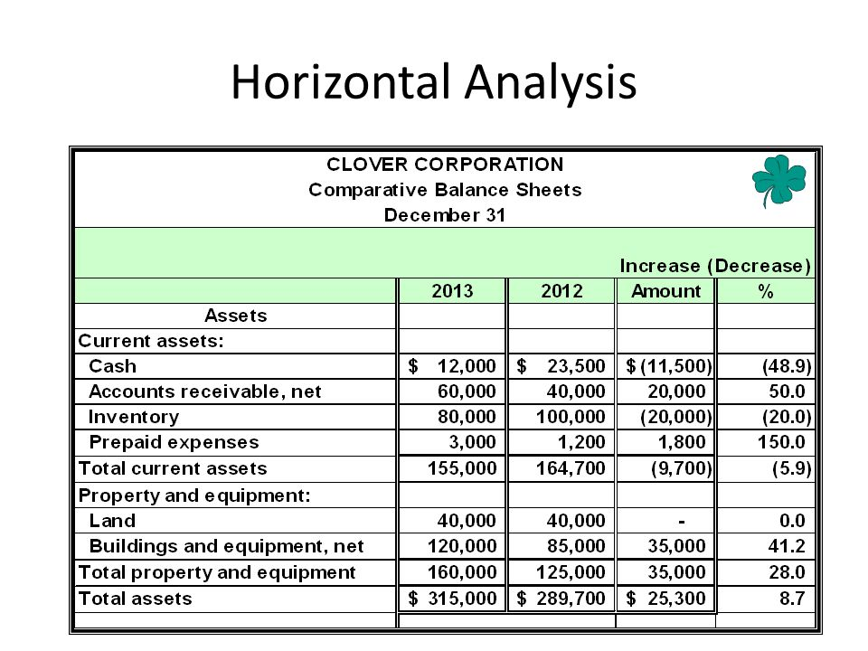 Horizontal Analysis The dollar and percentage changes for the remaining asset accounts are as shown.