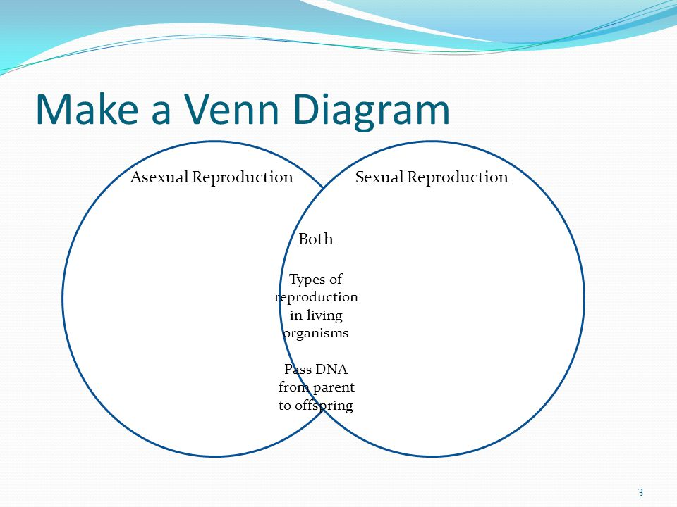 Venn diagram comparing asexual and sexual reproduction examples