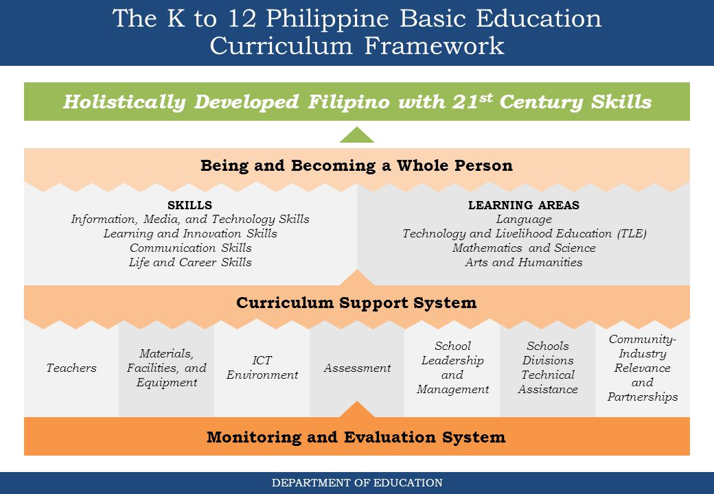 The K to 12 Curriculum Good day, everyone! I'm glad to have