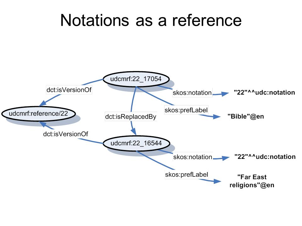 Notations as a reference