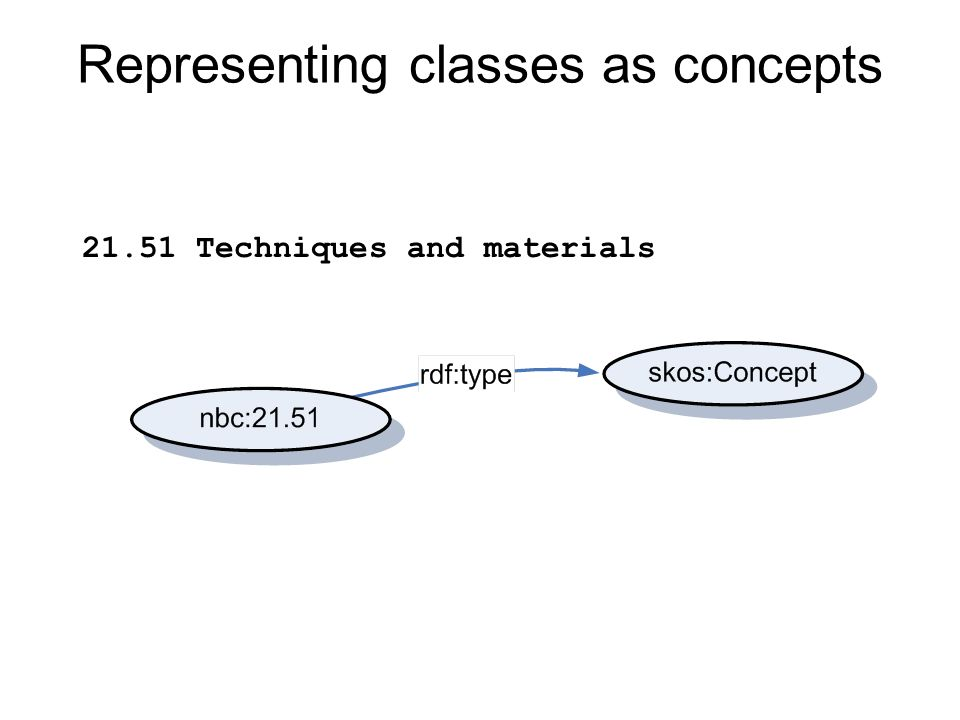 Representing classes as concepts