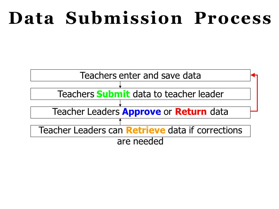 Data Submission Process