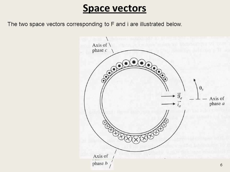 Space vectors The two space vectors corresponding to F and i are illustrated below. 6